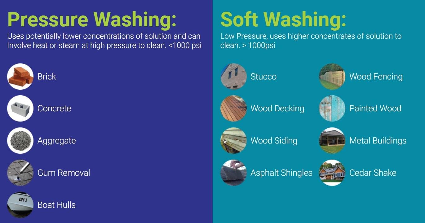 pressure vs softwash